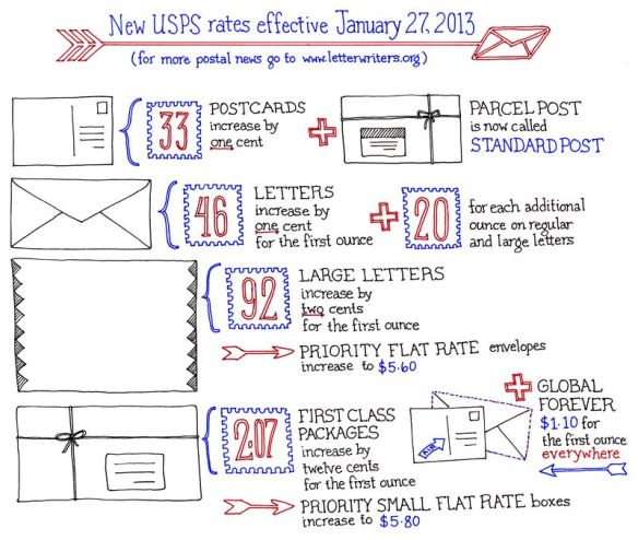 Hand drawn US postal rates for 2013 by Donovan Beeson (via Letter Writers Alliance)